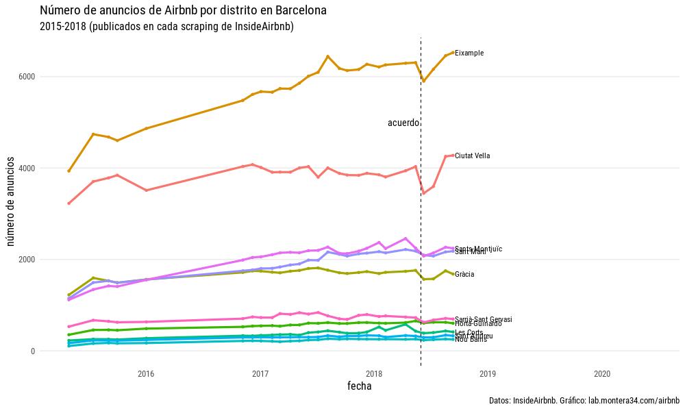 static/images/barcelona/anuncios-por-mes-distrito.png