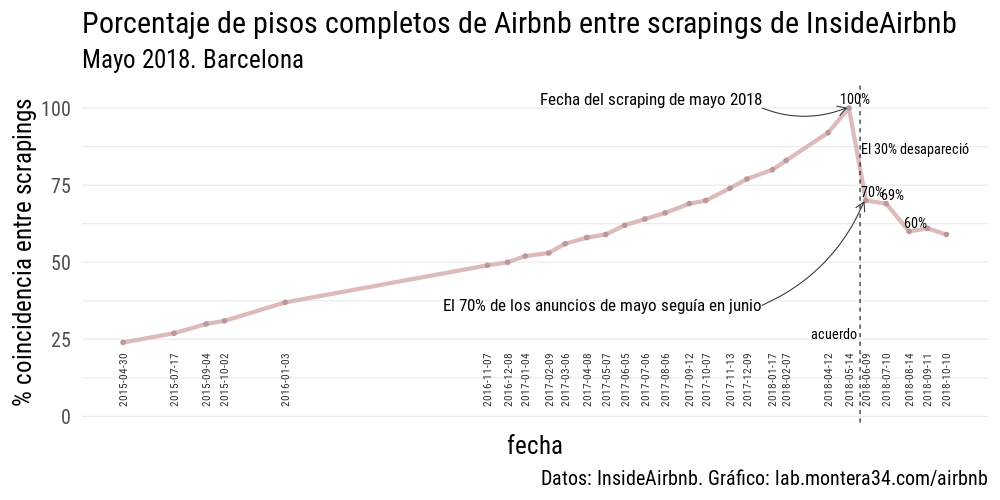 static/images/barcelona/lineas-coincidencias-barcelona-insideairbnb-03-normalizad-pisos-completos_02.png