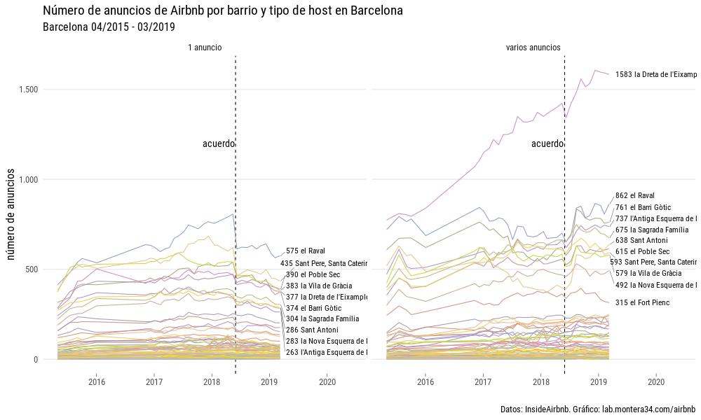 static/images/barcelona/anuncios-por-mes-barrio-host.png