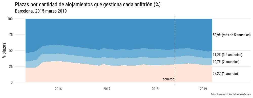 static/images/barcelona/hosts/190308_plazas-concentracion_percent.png