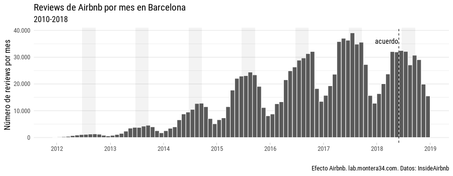 static/images/barcelona/airbnb-barcelona-reviews-mes-2012-2018_all-data.png