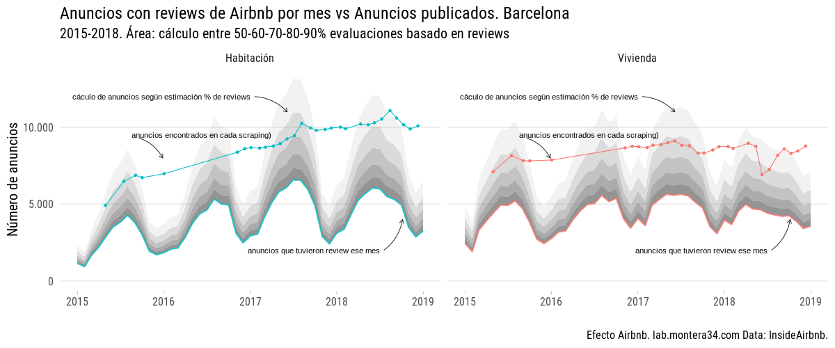 static/images/barcelona/airbnb-listings-barcelona-with-review-by-room-type_found-in-inside-airbnb-2015-2018.png