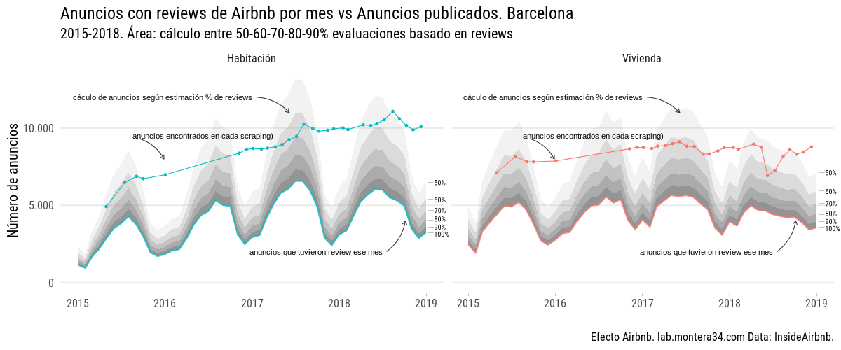 static/images/barcelona/airbnb-listings-barcelona-with-review-by-room-type_found-in-inside-airbnb-2015-2018_explica.png