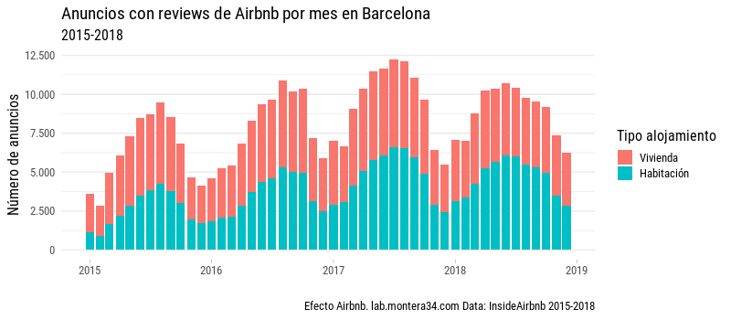 static/images/barcelona/airbnb-listings-insideairbnb-barcelona-with-review-mes-2015-2018_room-type_bar.png