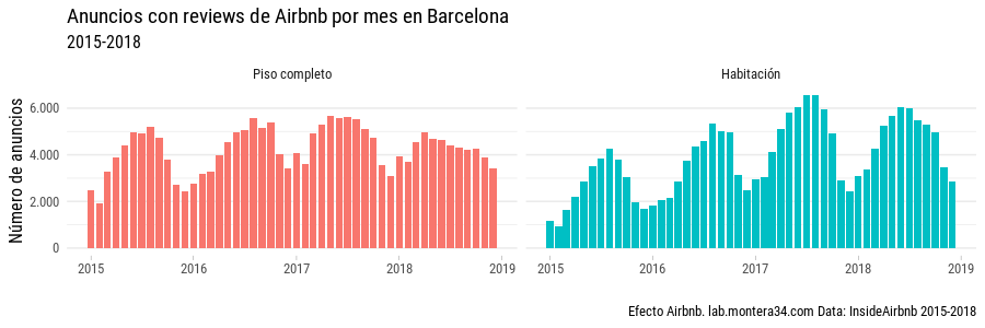 static/images/barcelona/airbnb-listings-insideairbnb-barcelona-with-review-mes-2015-2018_rooom-type_bar_facet_sin-acuerdo.png