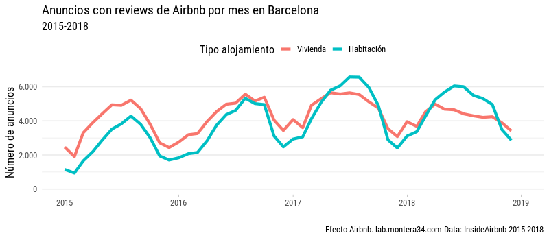 static/images/barcelona/airbnb-listings-insideairbnb-barcelona-with-review-mes-2015-2018_rooom-type_line.png