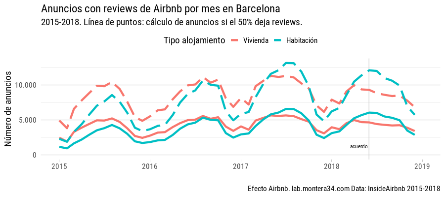 static/images/barcelona/airbnb-listings-insideairbnb-barcelona-with-review-mes-2015-2018_rooom-type_line_calculated.png