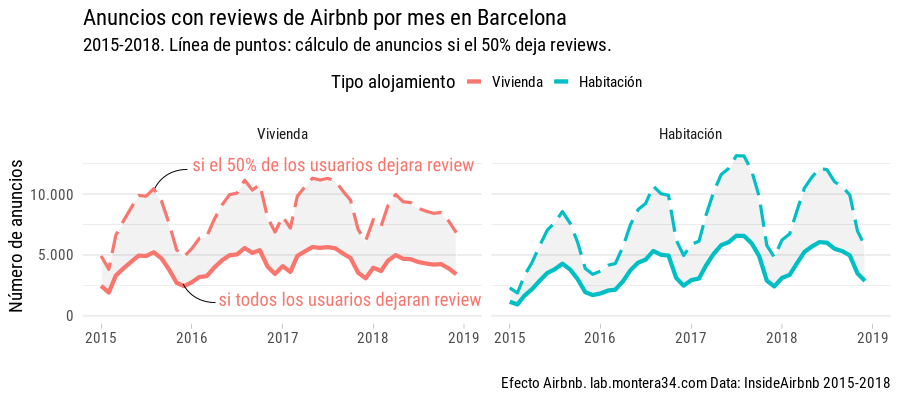 static/images/barcelona/airbnb-listings-insideairbnb-barcelona-with-review-mes-2015-2018_rooom-type_line_calculated_explica.png