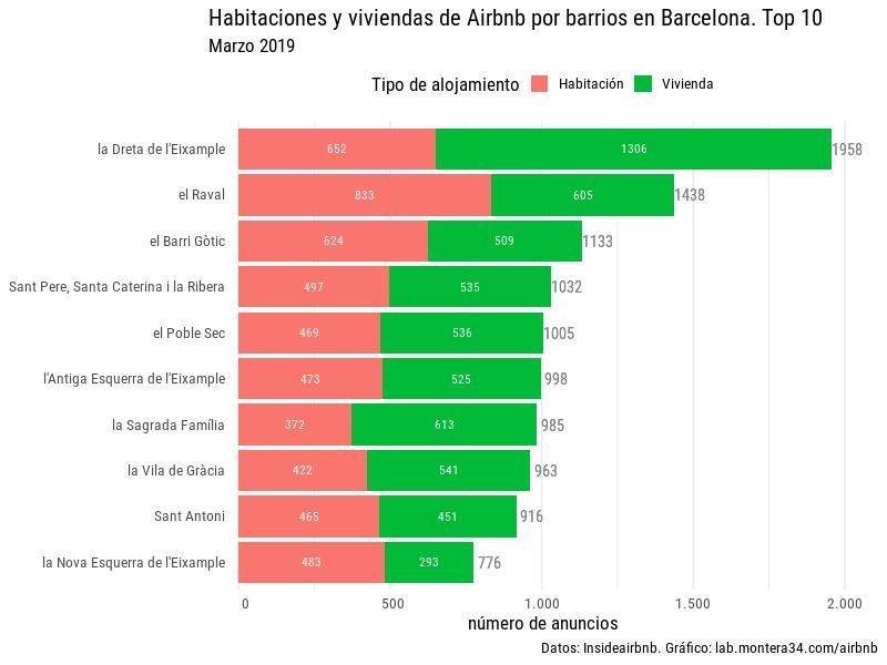 static/images/barcelona/hab-viv-barras-airbnb-barrio-top10-barcelona-201903.png
