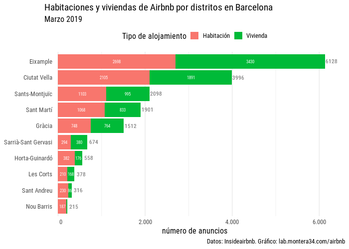 static/images/barcelona/hab-viv-barras-airbnb-distritos-barcelona-201903.png