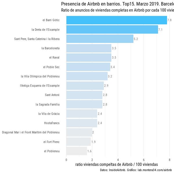 static/images/barcelona/ratio-airbnb-viviendas-completas-barrios-barcelona-201903_top15-blues.png