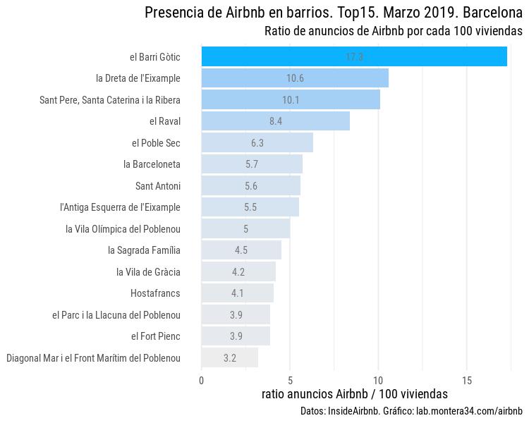 static/images/barcelona/ratio-listings-airbnb-anuncios-barrios-barcelona-201903_top15-blues.png