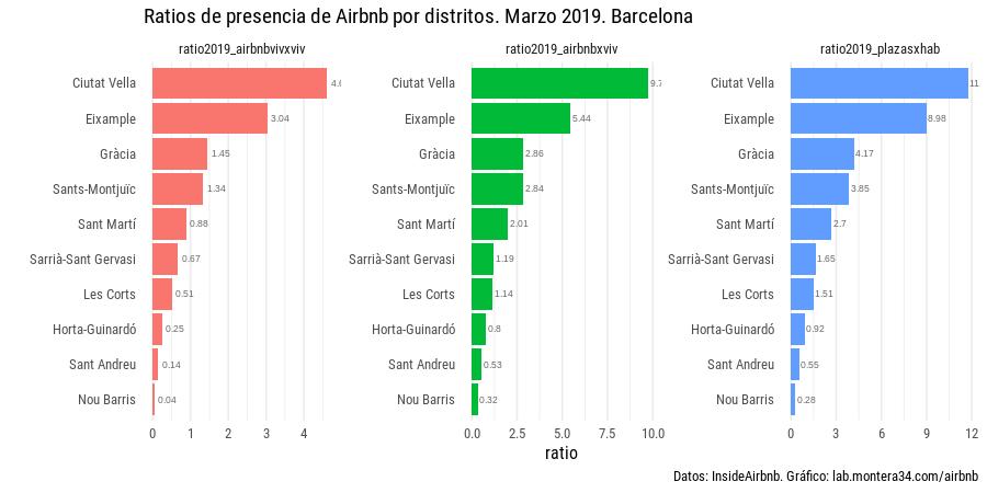 static/images/barcelona/ratios-airbnb-distritos-barcelona-201903_b.png