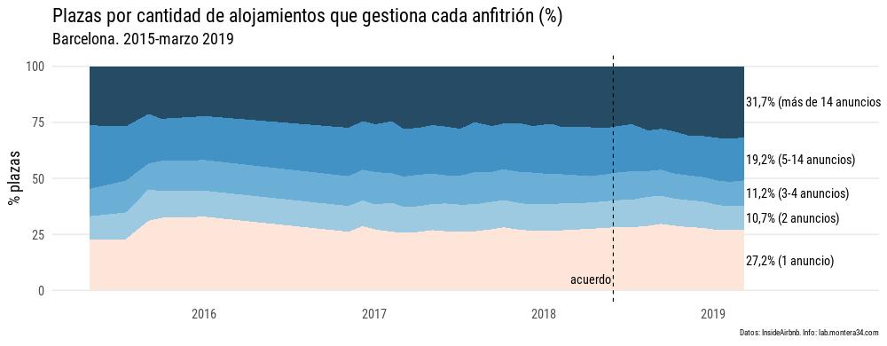 static/images/barcelona/hosts/190308b_plazas-concentracion_percent.png