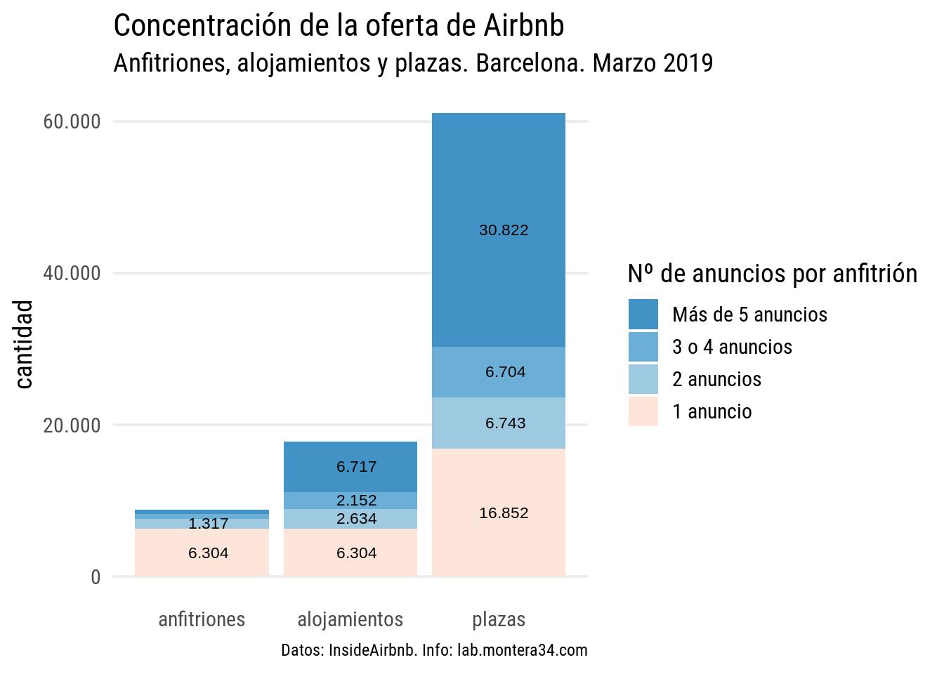 static/images/barcelona/hosts/concentracion-oferta-airbnb-barcelona-201903.png