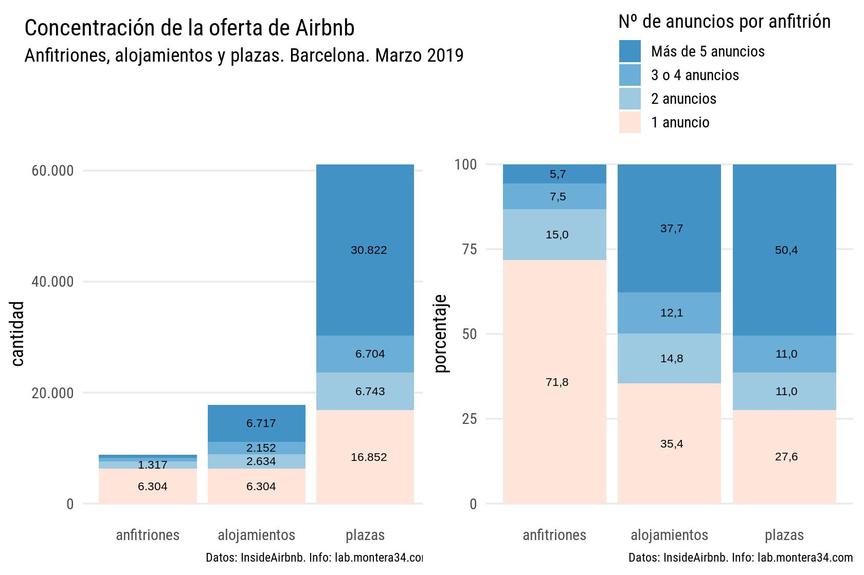 static/images/barcelona/hosts/concentracion-oferta-airbnb-barcelona-201903_resumen.png