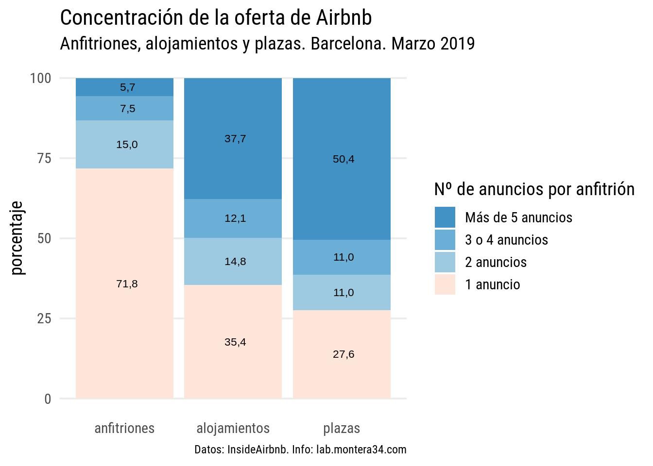 static/images/barcelona/hosts/concentracion-oferta-porcentaje-airbnb-barcelona-201903.png