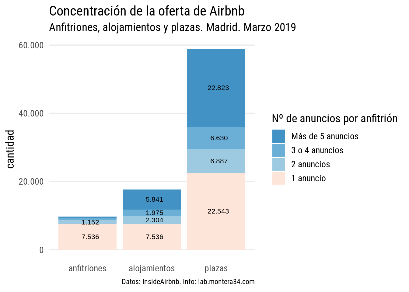static/images/madrid/hosts/concentracion-oferta-airbnb-madrid-201903.png