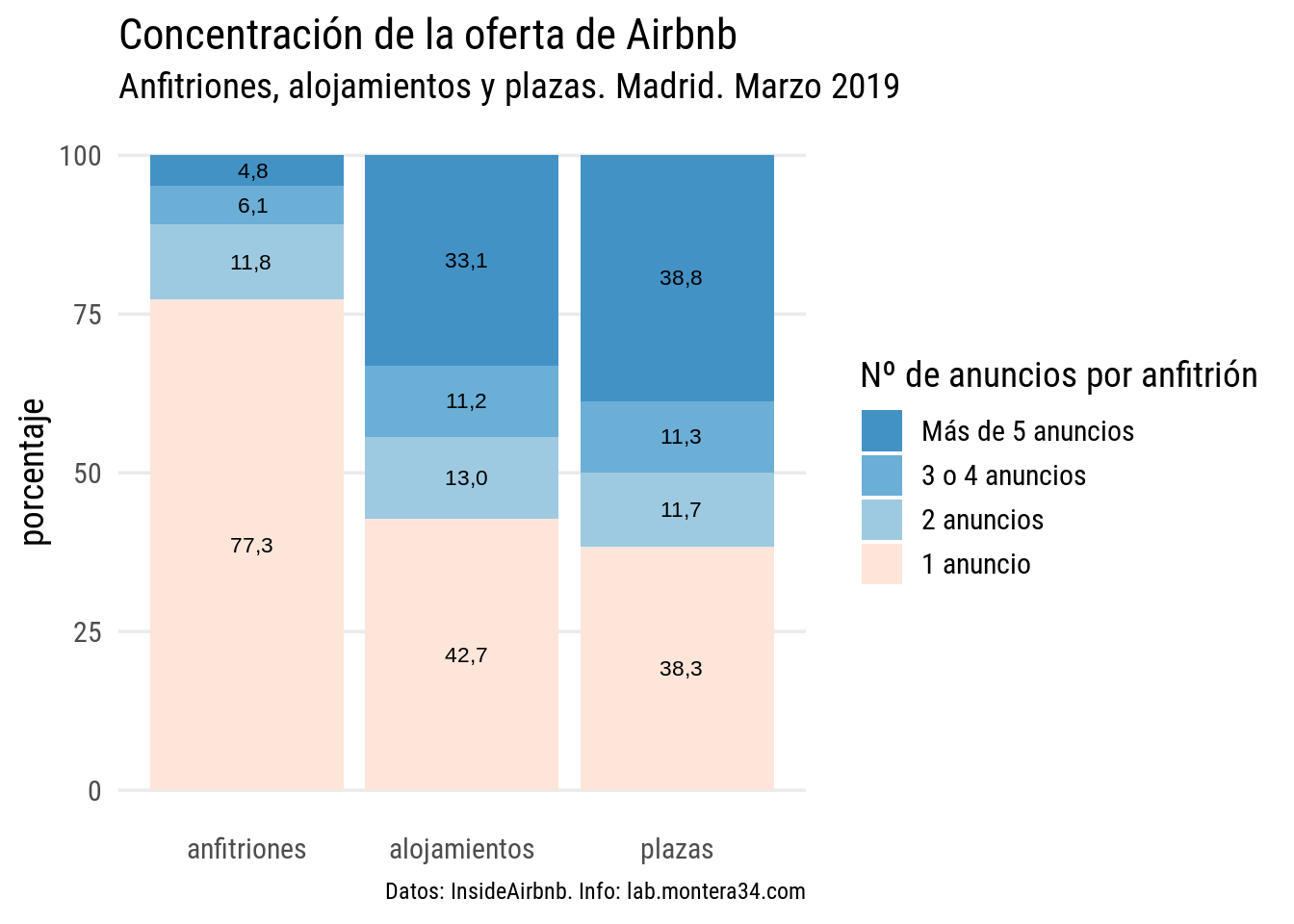 static/images/madrid/hosts/concentracion-oferta-porcentaje-airbnb-madrid-201903.png