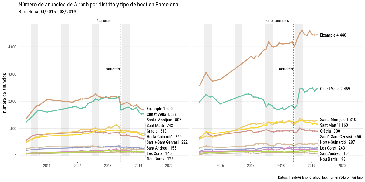 static/images/barcelona/anuncios-por-mes-distrito-host.png