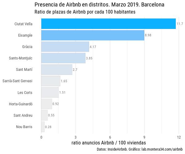 static/images/barcelona/ratio-listings-airbnb-anuncios-distritos-barcelona-201903_blues.png