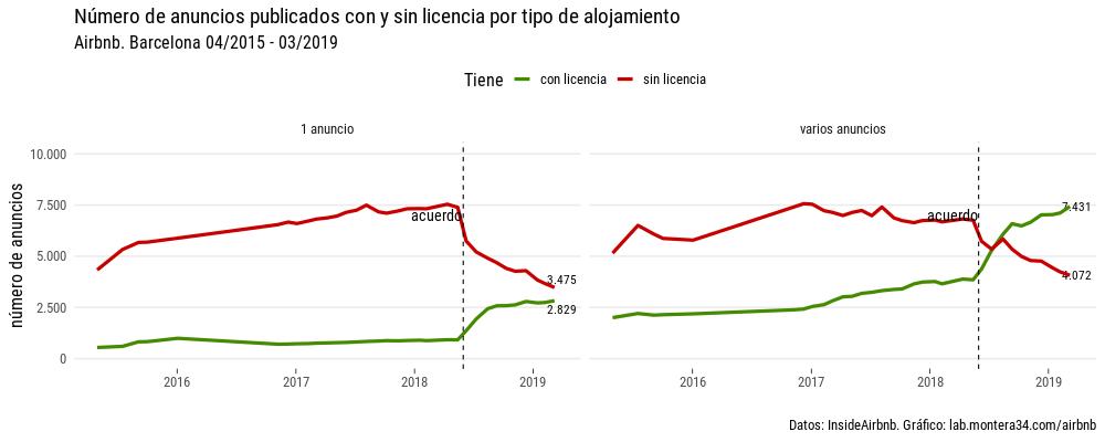 static/images/barcelona/anuncios-barcelona-por-mes-linea-license-host.png