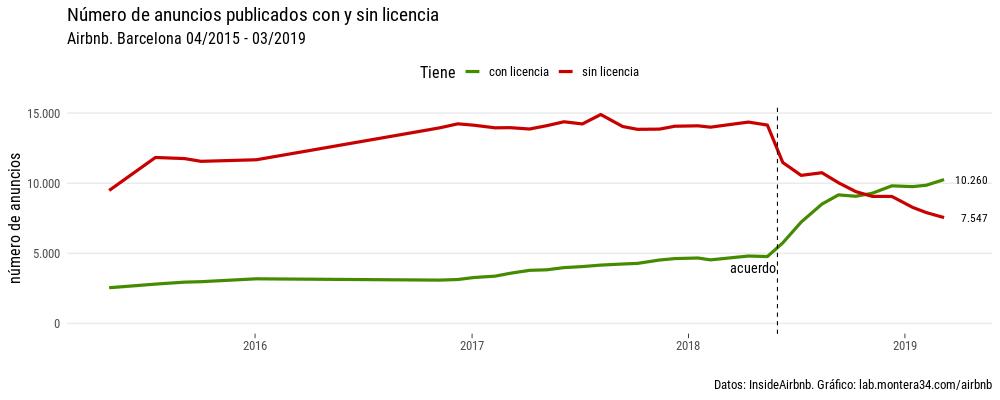 static/images/barcelona/anuncios-barcelona-por-mes-linea-license.png