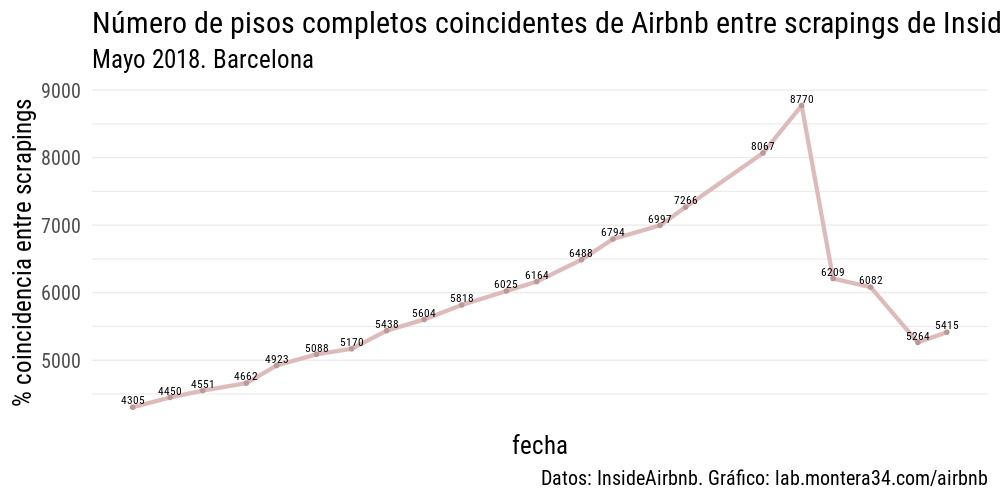 static/images/barcelona/lineas-coincidencias-barcelona-insideairbnb-03-normalizad-pisos-completos_01.png