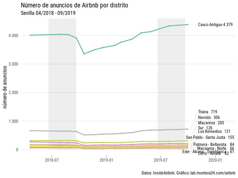images/airbnb/evolucion/anuncios-por-mes-distrito.png
