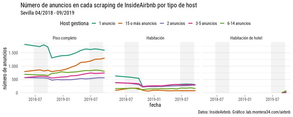images/airbnb/evolucion/anuncios-por-mes-host-m-room-type.png