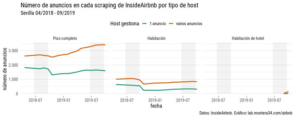 images/airbnb/evolucion/anuncios-por-mes-host-room-type.png