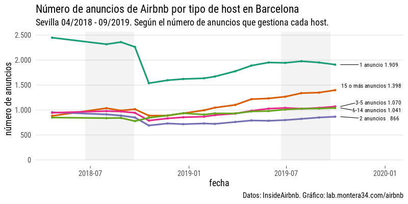 images/airbnb/evolucion/anuncios-por-mes-host-type-1-2-3-more.png