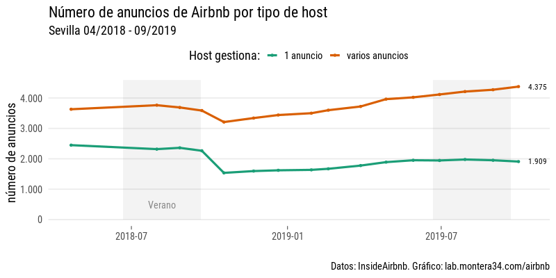 images/airbnb/evolucion/anuncios-por-mes-host-type.png