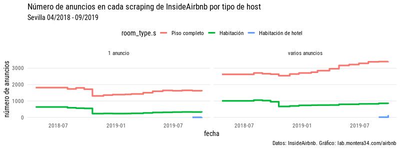 images/airbnb/evolucion/anuncios-por-mes-room-host-type_esc.png