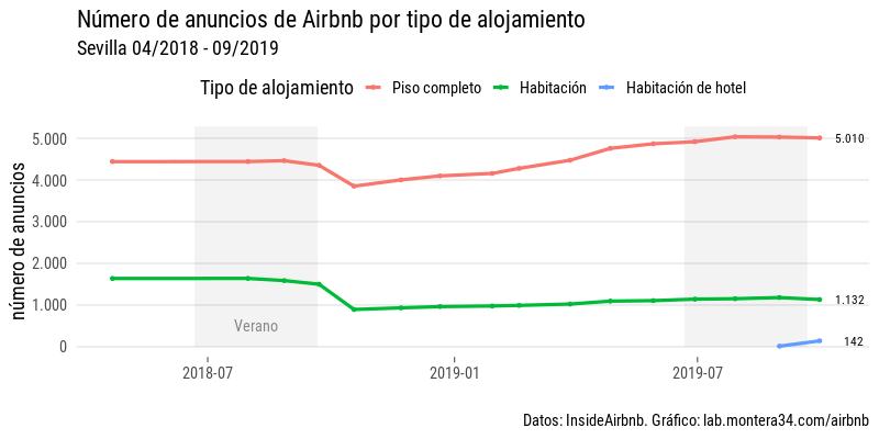 images/airbnb/evolucion/anuncios-por-mes-room-type.png