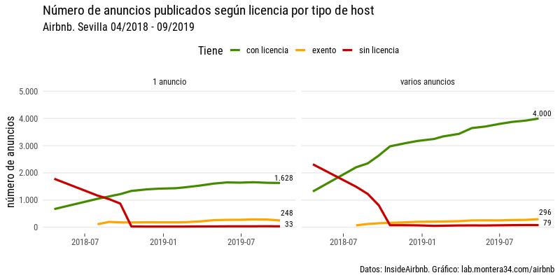 images/airbnb/evolucion/anuncios-sevilla-por-mes-linea-license-host.png