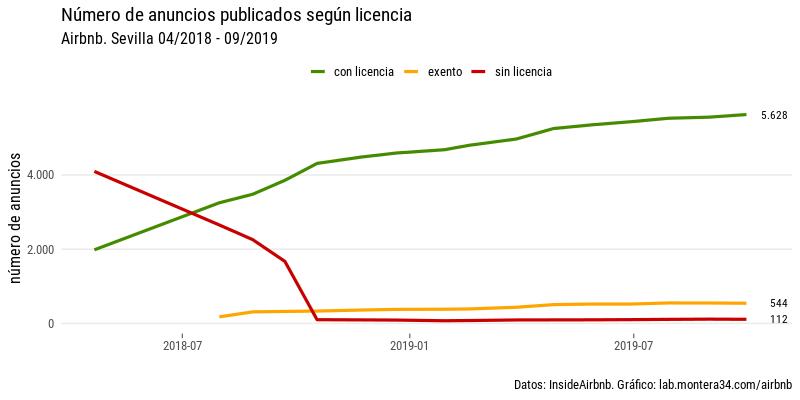 images/airbnb/evolucion/anuncios-sevilla-por-mes-linea-license.png