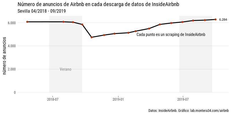 images/airbnb/evolucion/anuncios-sevilla-por-mes-linea.png