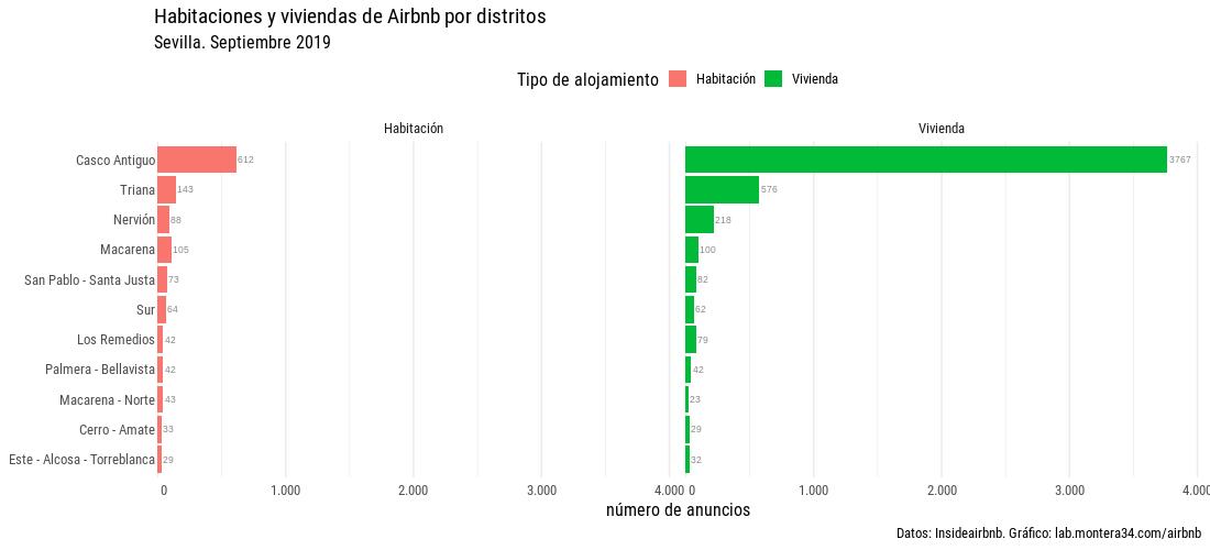 images/airbnb/hab-viv-barras-airbnb-distritos-sevilla-180922-facet.png
