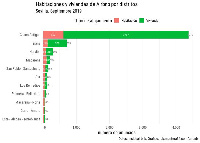 images/airbnb/hab-viv-barras-airbnb-distritos-sevilla-180922.png