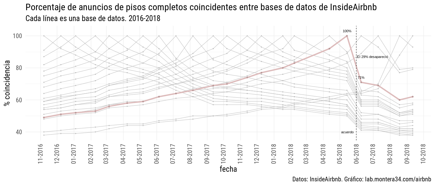 static/images/barcelona/lineas-coincidencias-barcelona-insideairbnb-03-normalizad-pisos-completos.png