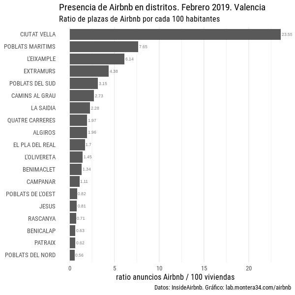 images/airbnb/ratio-listings-airbnb-anuncios-distritos-valencia-201902.png