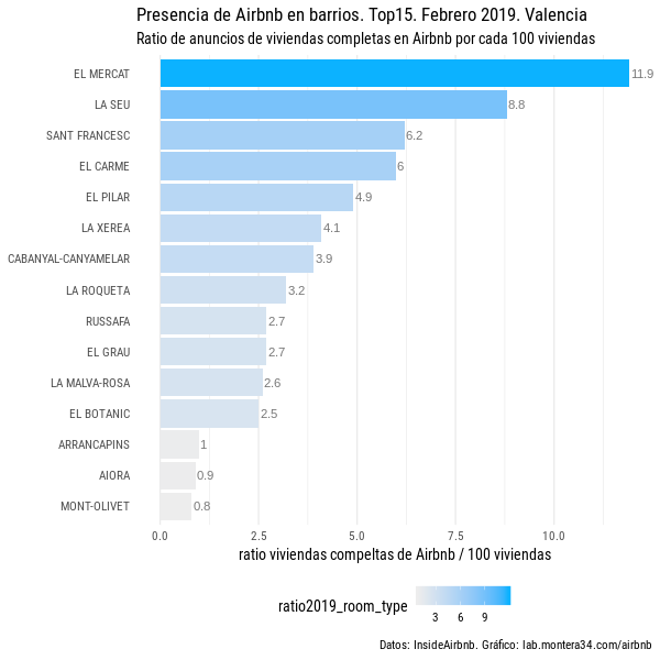 images/airbnb/ratio-airbnb-viviendas-completas-barrios-valencia-201902_top15-blues.png