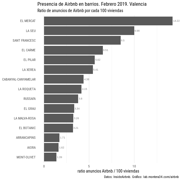 images/airbnb/ratio-listings-airbnb-anuncios-barrios-valencia-201902_top15.png
