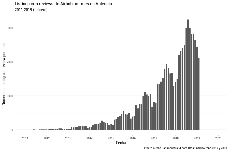images/airbnb/reviews/airbnb-listings-insideairbnb-valencia-with-review-mes-2011-2019.png