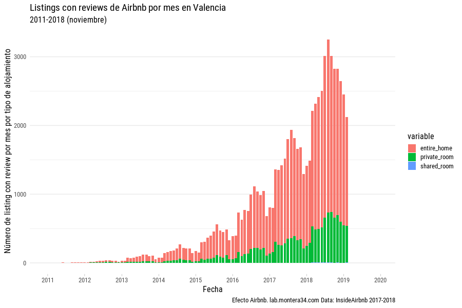 images/airbnb/reviews/airbnb-listings-insideairbnb-valencia-with-review-mes-2011-2019_rooom-type_bar.png