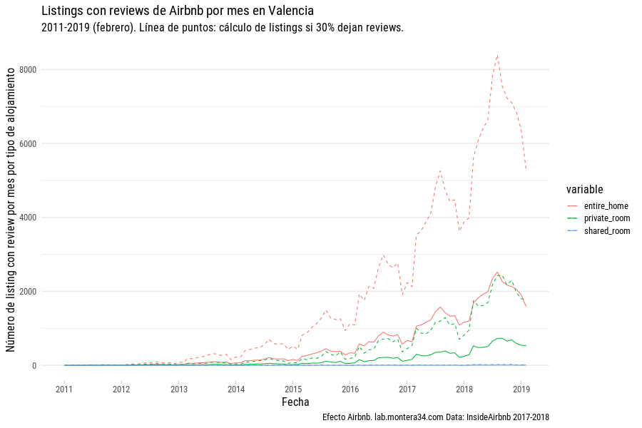 images/airbnb/reviews/airbnb-listings-insideairbnb-valencia-with-review-mes-2011-2019_rooom-type_line_calculated.png