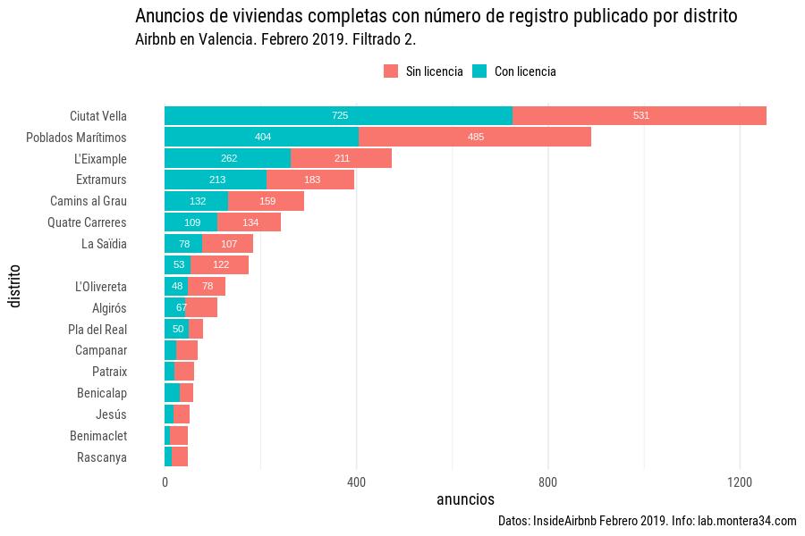 images/airbnb/registrados/anuncios-por-distrito-valencia-con-licencia-filtro2.png