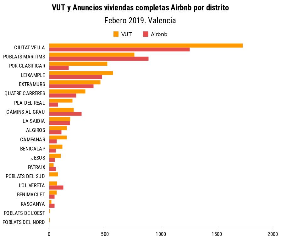 images/vut-airbnb-valencia-distritos-201902.png
