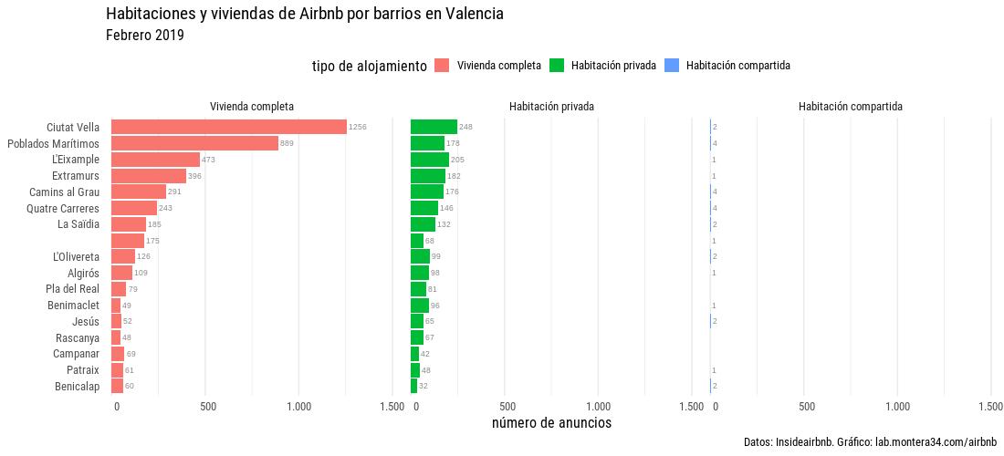 images/airbnb/hab-viv-barras-airbnb-distritos-valencia-201902-facet.png